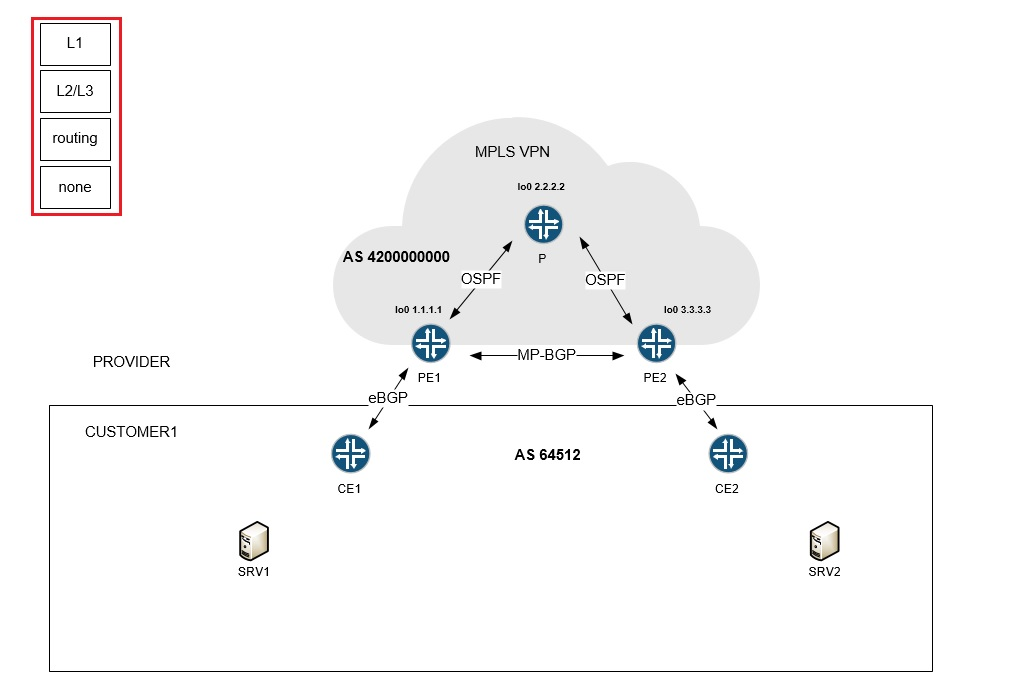 Network Diagram and Visio Layers (2/2) - Networking